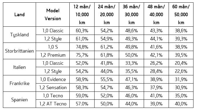 Bilfinansiering analys: Hyundai i10 håller bra andrahandsvärde